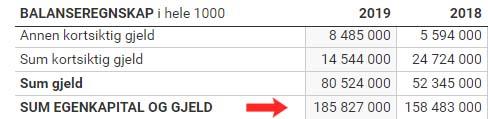eksempel på utregning av totalkapitalrentabiliteten i telenor asa 2