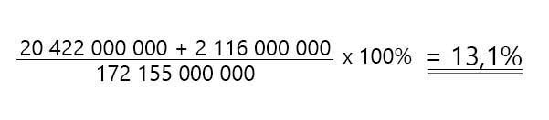 eksempel på utregning av totalkapitalrentabiliteten i telenor asa 3