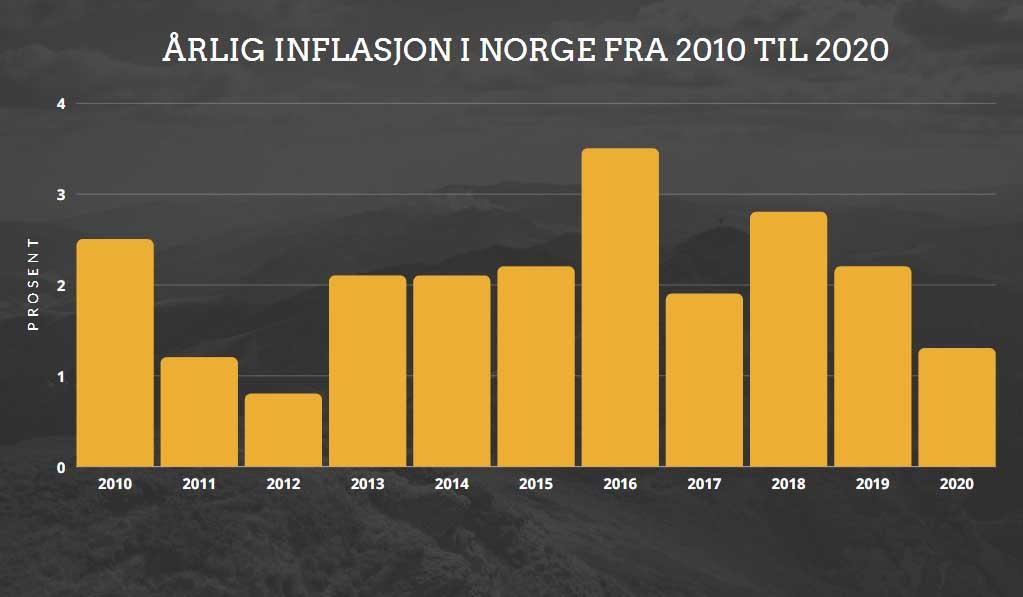 årlig inflasjon i norge