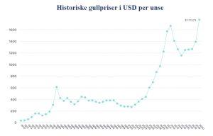 gullpriser historisk utvikling