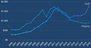 platina vs gull som investering graf